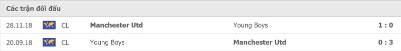 Thành tích đối đầu Young Boys vs Man United: