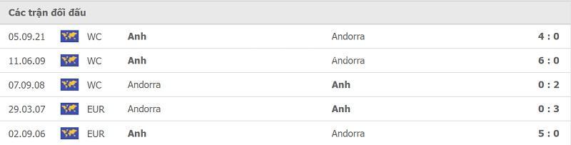 Thành tích đối đầu Andorra vs Anh.