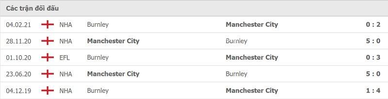 Thành tích đối đầu Man City vs Burnley.